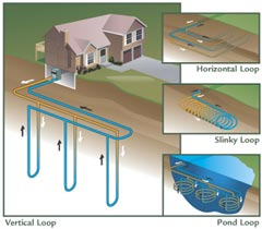 Geothermal Loop Systems